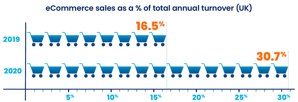 eCommerce sales as a % of total annual turnover (UK)
